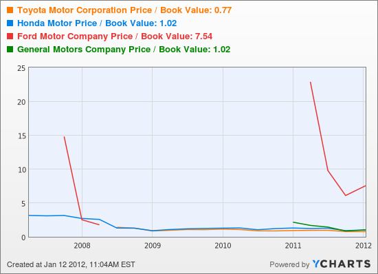 Toyota Motor Corporation Price / Book Value Chart